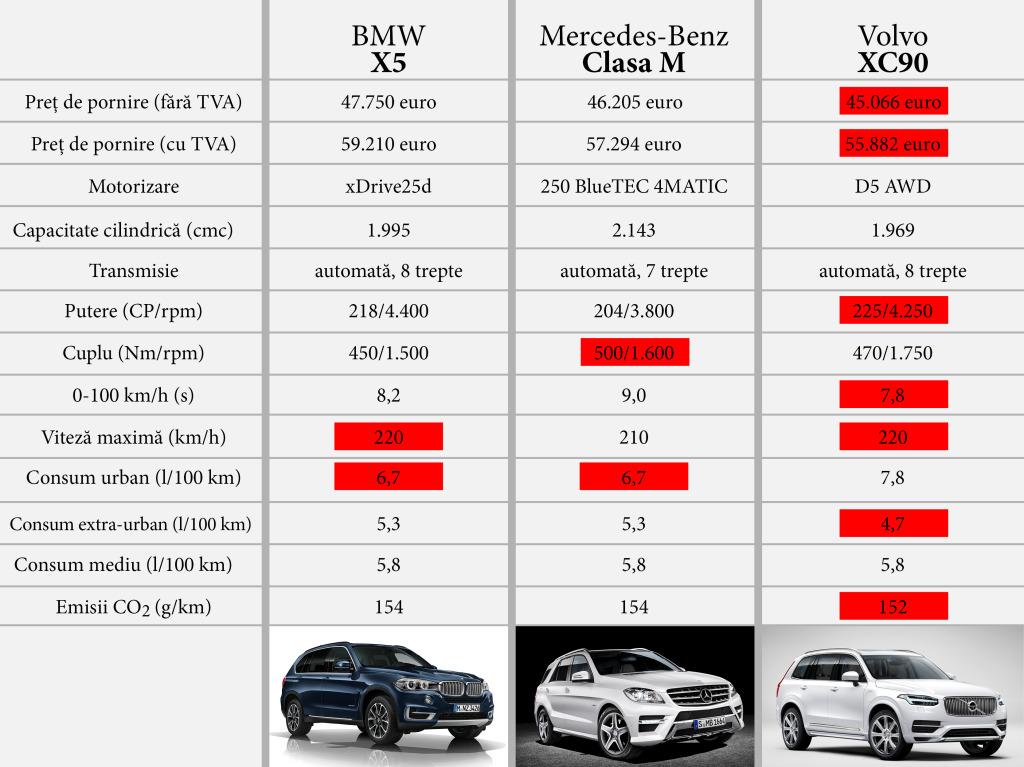 Prețurile și datele tehnice pentru versiunile de intrare în gamă pentru fiecare dintre cele trei modele analizate aici.