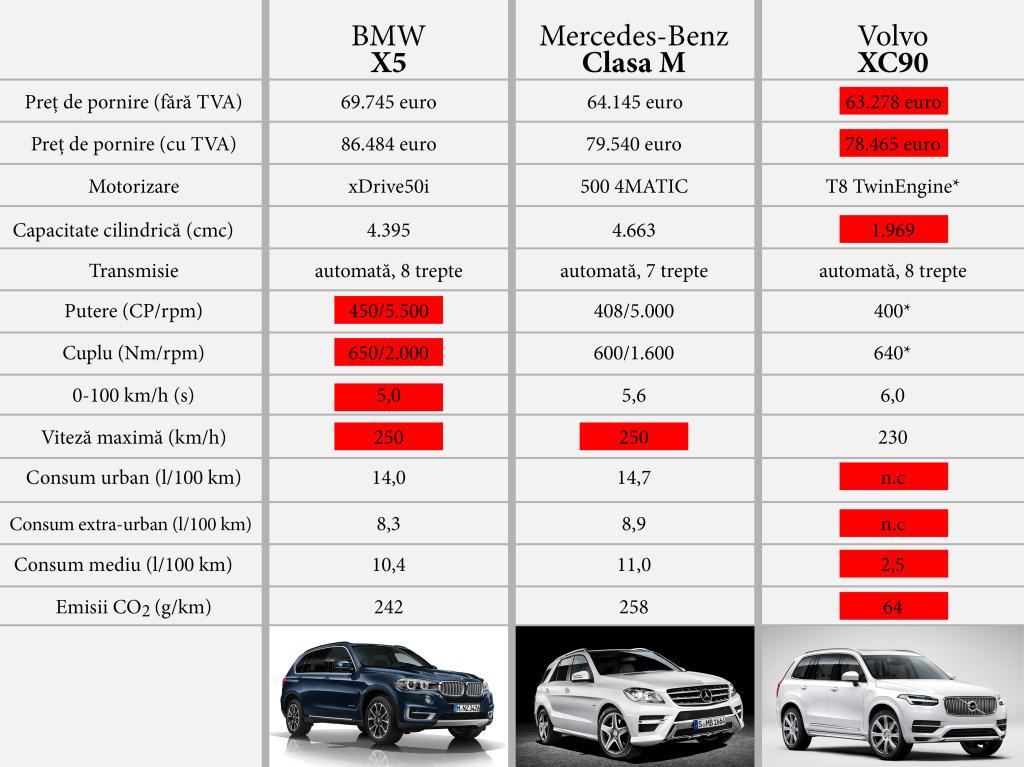 Prețurile și datele tehnice pentru motorizările de top pe benzină.