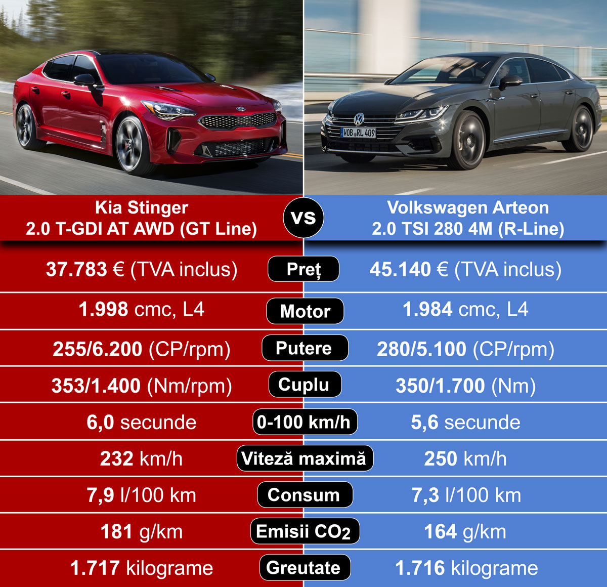 Noul Kia Stinger vs VW Arteon