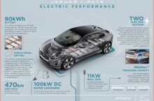 Jag_IPACE_21MY_Infographic_ELECTRIC_PERFORMANCE_23.06.20